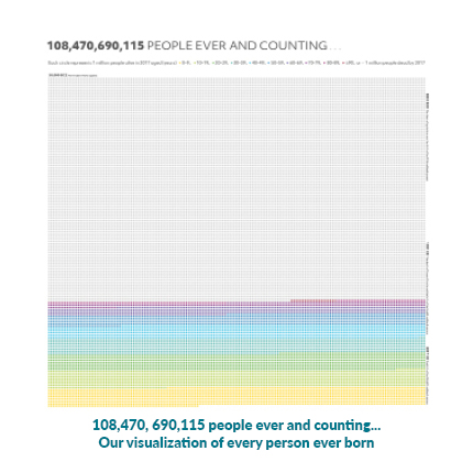 108,470,690,115 people ever and counting...Our visualization of every person ever born